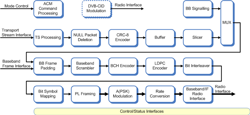 Block diagram of the DVB-S2 modulator / S2X modulator