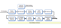 ISDB-S3 modulator block diagram (click to enlarge)